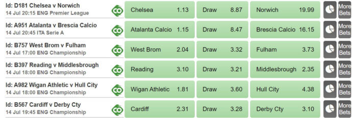 Betway betting odds and markets